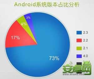 【新资讯】安卓网Android系统版本分析23版本领先