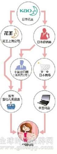 资讯生活上海花王:没有跟进母婴价格战的打算